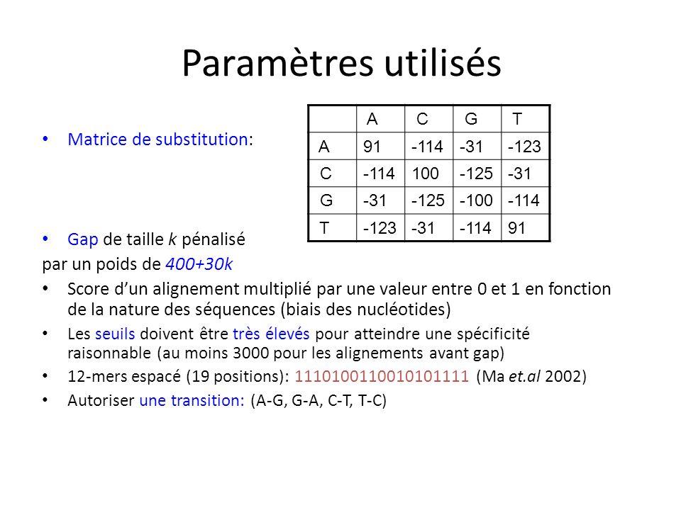 Paramètres utilisés Matrice de substitution: Gap de taille k pénalisé par un poids de 400+30k Score dun alignement multiplié par une valeur entre 0 et 1 en fonction de la nature des séquences (biais des nucléotides) Les seuils doivent être très élevés pour atteindre une spécificité raisonnable (au moins 3000 pour les alignements avant gap) 12-mers espacé (19 positions): 1110100110010101111 (Ma et.al 2002) Autoriser une transition: (A-G, G-A, C-T, T-C) A C G T A 91-114-31-123 C-114100-125-31 G -125-100-114 T-123-31-11491