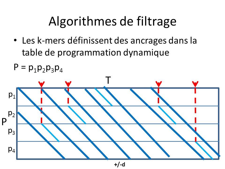 Algorithmes de filtrage Les k-mers définissent des ancrages dans la table de programmation dynamique P = p 1 p 2 p 3 p 4 p1p1 p2p2 p3p3 p4p4 T P +/-d