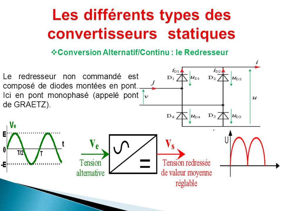 Conversion Alternatif/Continu : le Redresseur Le redresseur non commandé est composé de diodes montées en pont. Ici en pont monophasé (appelé pont de