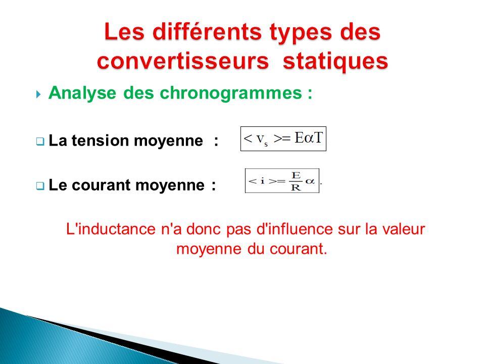 Analyse des chronogrammes : La tension moyenne : Le courant moyenne : L'inductance n'a donc pas d'influence sur la valeur moyenne du courant.