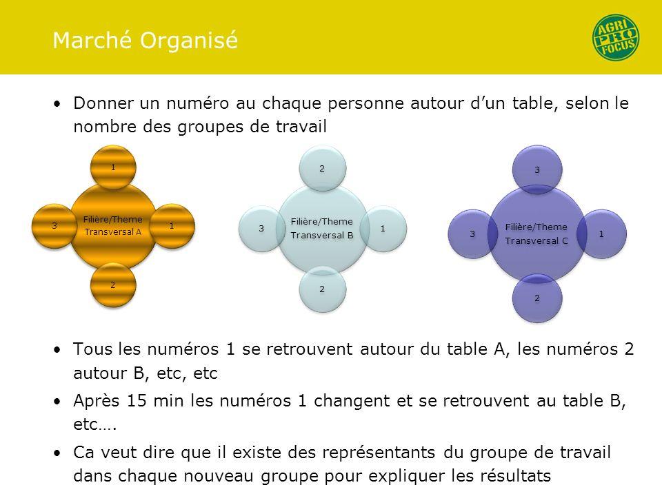 Marché Organisé Donner un numéro au chaque personne autour dun table, selon le nombre des groupes de travail Tous les numéros 1 se retrouvent autour du table A, les numéros 2 autour B, etc, etc Après 15 min les numéros 1 changent et se retrouvent au table B, etc….