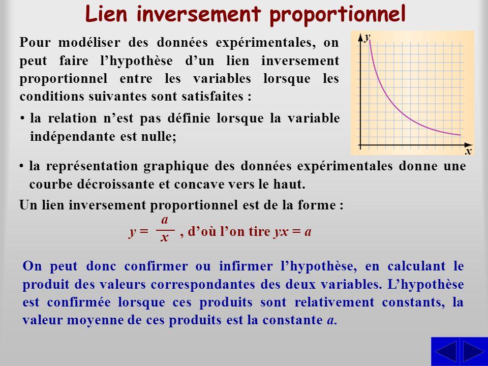 Lien inversement proportionnel au carré Pour modéliser des données expérimentales, on peut faire lhypothèse dun lien inversement proportionnel au carré entre les variables lorsque les conditions suivantes sont satisfaites : Un lien inversement proportionnel est de la forme : On peut donc confirmer ou infirmer lhypothèse, en calculant le produit des valeurs correspondantes de la variable dépendante et du carré de la variable indépendante.