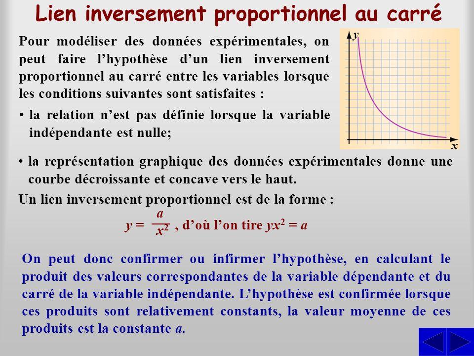 Lien inversement proportionnel au carré Pour modéliser des données expérimentales, on peut faire lhypothèse dun lien inversement proportionnel au carr