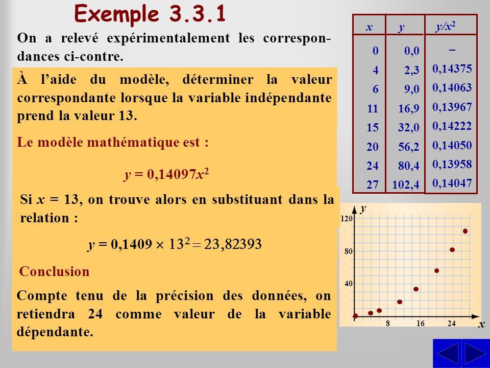 Exemple 3.3.1 On a relevé expérimentalement les correspon- dances ci-contre. Déterminer un modèle mathématique décrivant la correspondance entre les v
