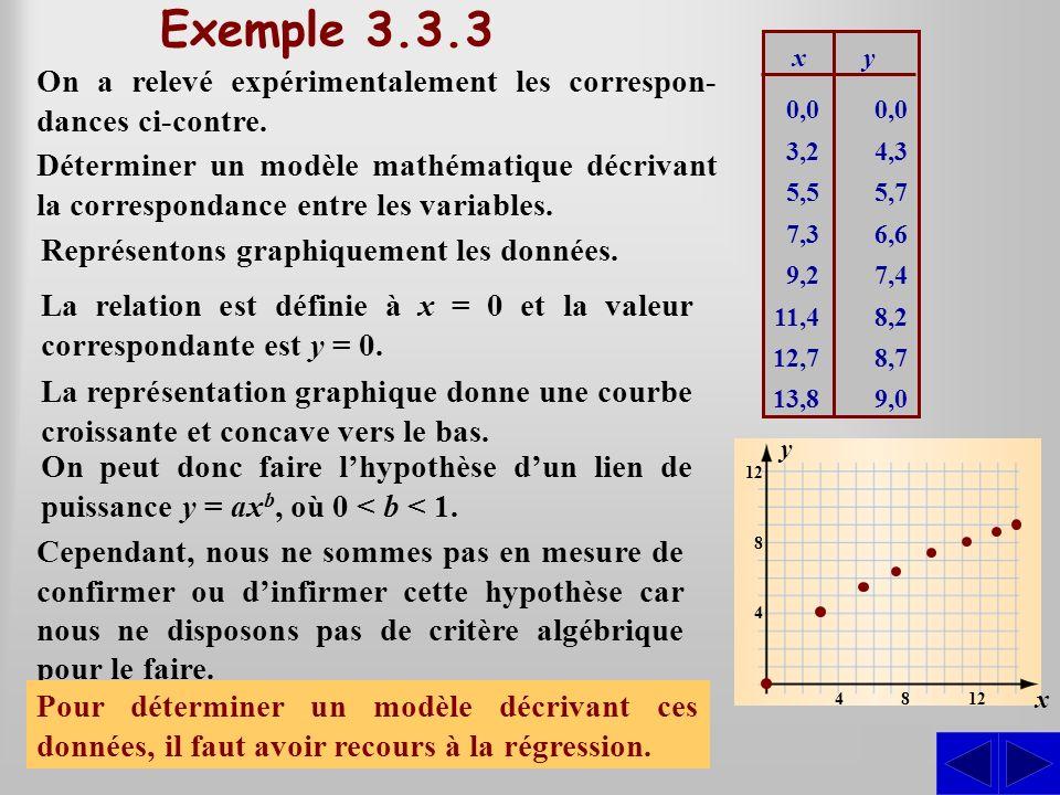 Exemple 3.3.3 On a relevé expérimentalement les correspon- dances ci-contre. Déterminer un modèle mathématique décrivant la correspondance entre les v