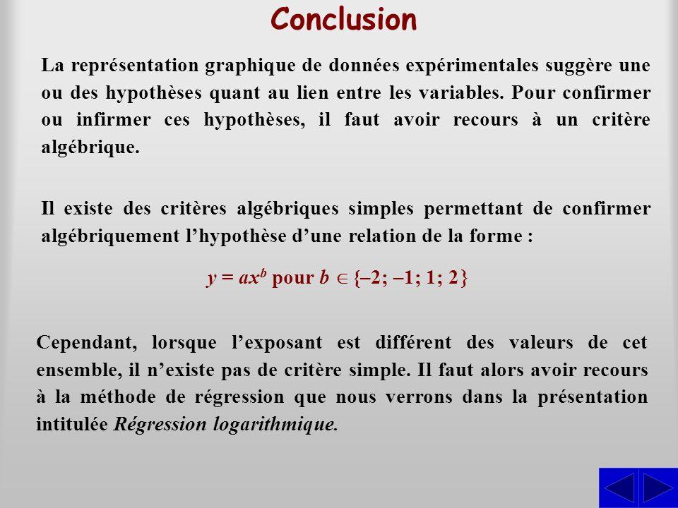 Conclusion Il existe des critères algébriques simples permettant de confirmer algébriquement lhypothèse dune relation de la forme : y = ax b pour b {–