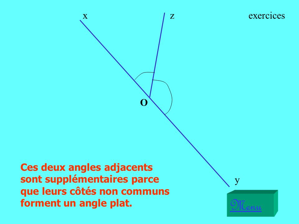 Ces deux angles adjacents sont supplémentaires parce que leurs côtés non communs forment un angle plat.
