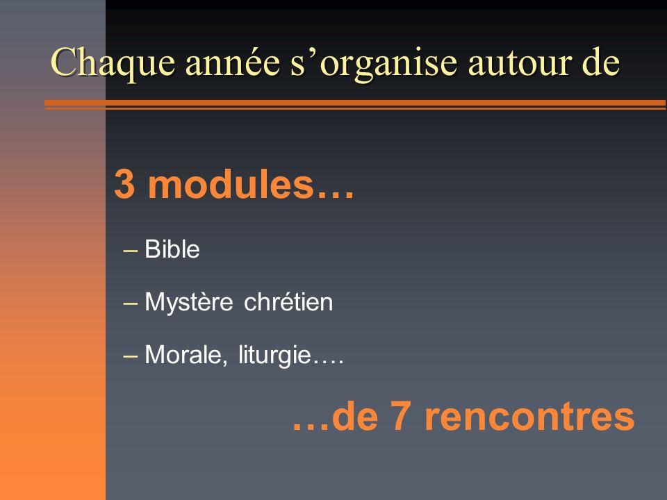 Chaque année sorganise autour de 3 modules… –Bible –Mystère chrétien –Morale, liturgie…. …de 7 rencontres