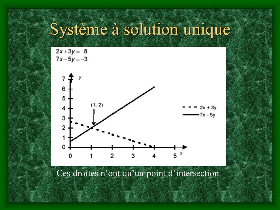 Système à solution unique Ces droites nont quun point dintersection