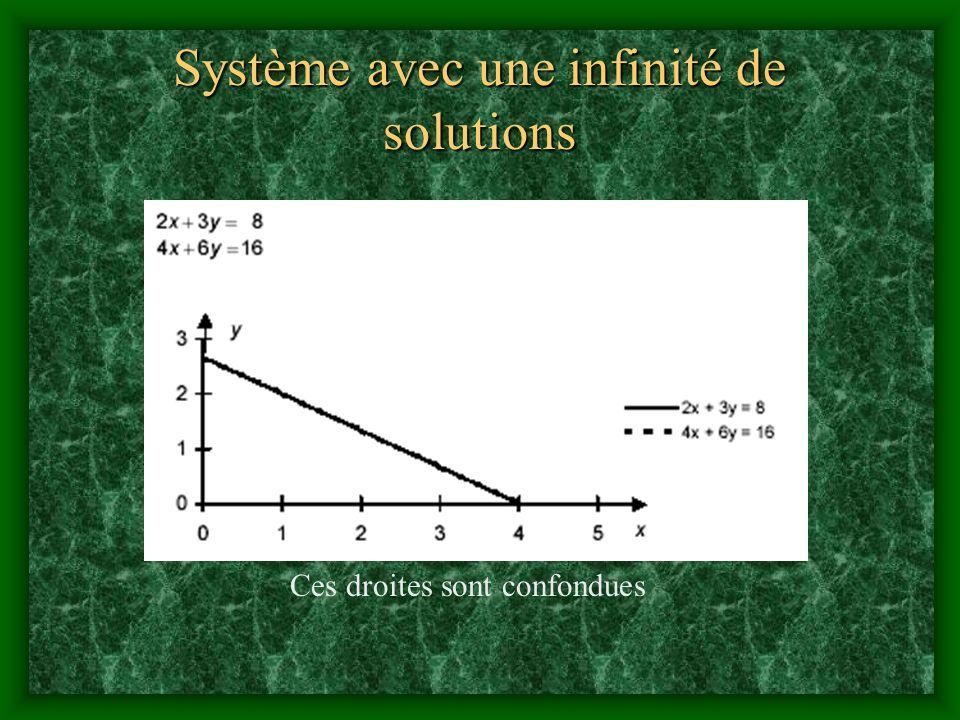 Système avec une infinité de solutions Ces droites sont confondues