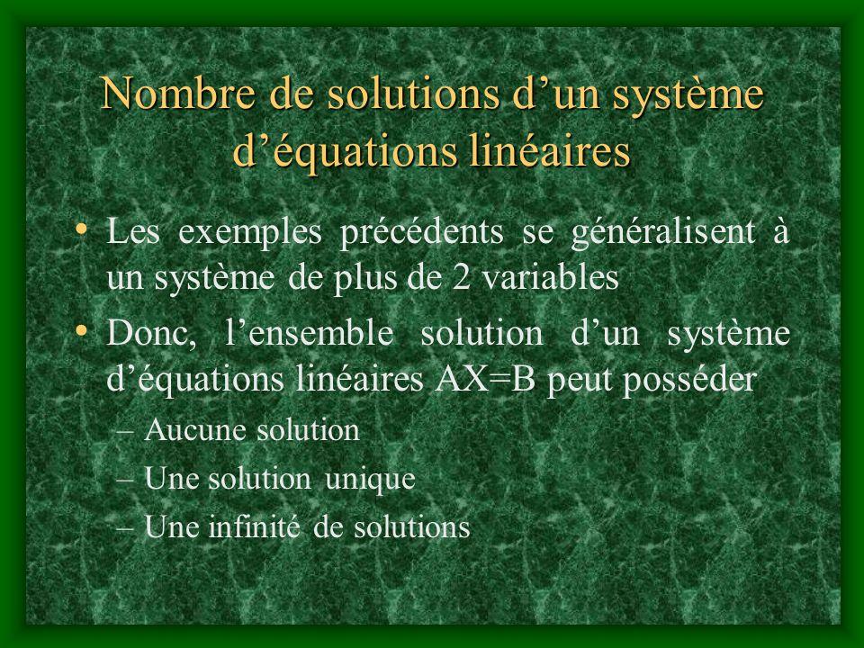 Nombre de solutions dun système déquations linéaires Les exemples précédents se généralisent à un système de plus de 2 variables Donc, lensemble solut