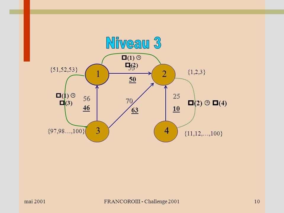 mai 2001FRANCOROIII - Challenge 200110 {97,98…,100} 12 434 70 63 {1,2,3} {51,52,53}56 46 53 50 25 10 {11,12,…,100} (1) (2) (1) (3) (2) (4)