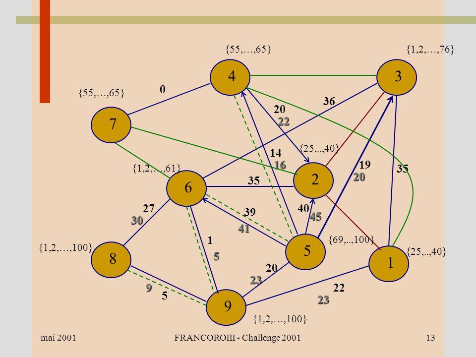 mai 2001FRANCOROIII - Challenge 200113 1 2 34 7 6 8 9 5 {55,…,65} {1,2,…,76} {1,2,…,100} {1,2,…,61} {69,..,100} {25,..,40} 0 35 19 20 22 23 5 9 30 27 1 5 20 23 39 41 35 36 14 16 20 22 40 45