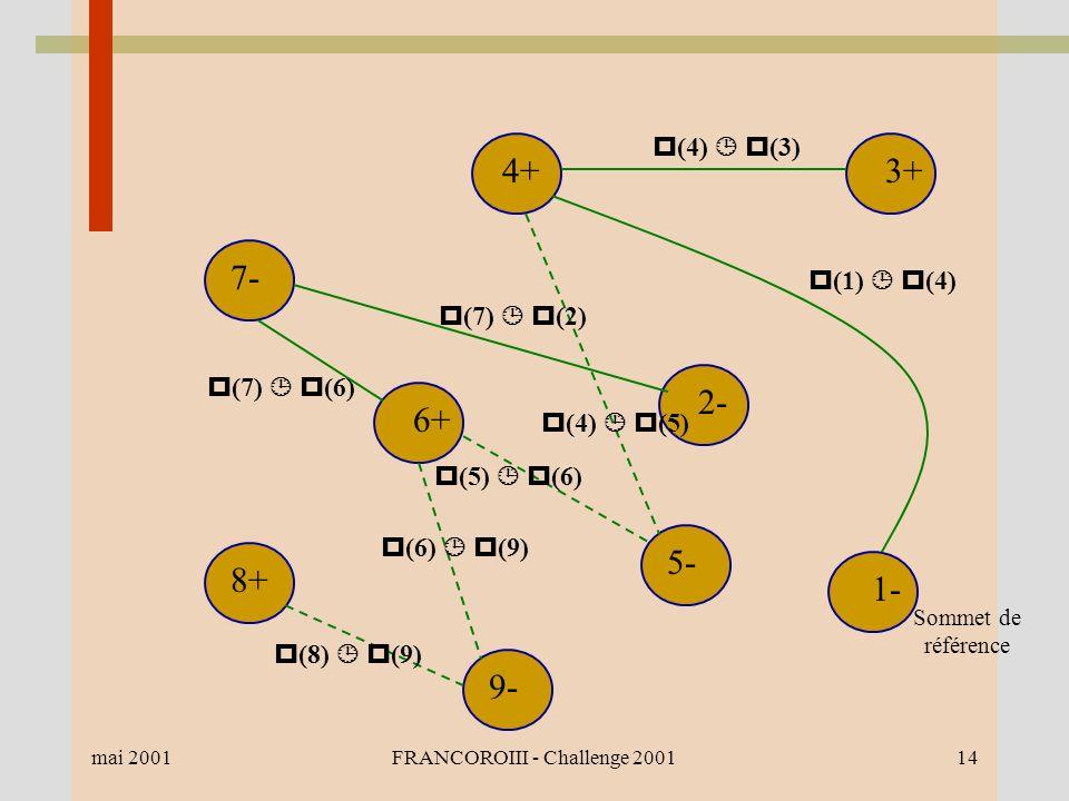 mai 2001FRANCOROIII - Challenge 200114 1- 2- 3+4+ 7- 6+ 8+ 9- 5- Sommet de référence (4) (3) (7) (2) (7) (6) (1) (4) (8) (9) (6) (9) (5) (6) (4) (5)