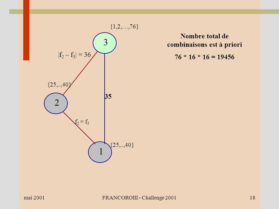 mai 2001FRANCOROIII - Challenge 200118 1 2 3 35 {1,2,…,76} {25,..,40} Nombre total de combinaisons est à priori 76 * 16 * 16 = 19456 |f 2 – f 3 | = 36 f 2 = f 3