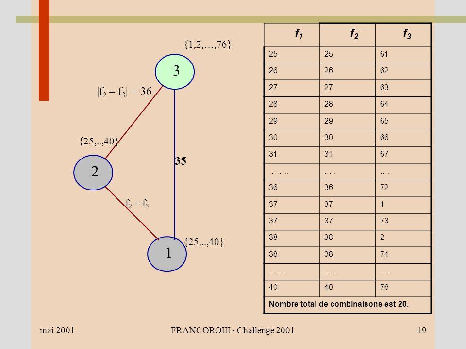 mai 2001FRANCOROIII - Challenge 200119 1 2 3 35 {1,2,…,76} {25,..,40} |f 2 – f 3 | = 36 f 2 = f 3 f 1 f 2 f 3 25 61 26 62 27 63 28 64 29 65 30 66 31 67 ……..…..….
