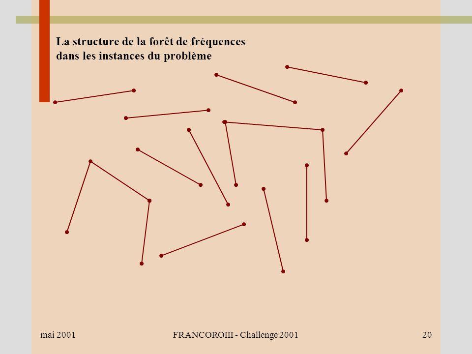 mai 2001FRANCOROIII - Challenge 200120 La structure de la forêt de fréquences dans les instances du problème