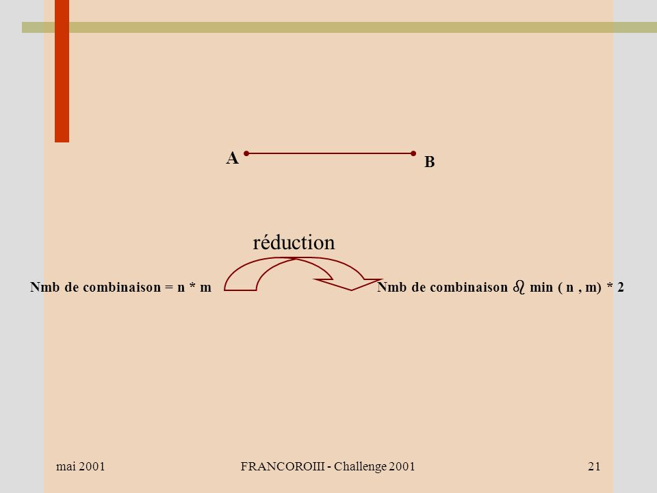 mai 2001FRANCOROIII - Challenge 200121 A B Nmb de combinaison = n * m réduction Nmb de combinaison min ( n, m) * 2