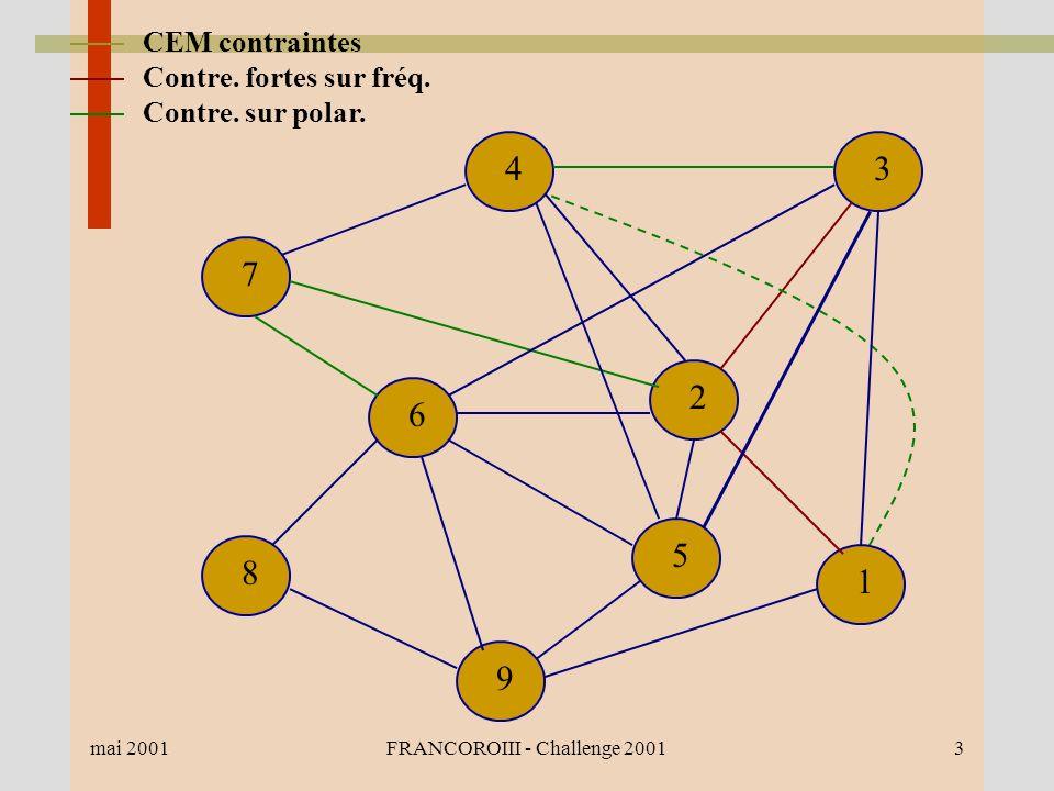 mai 2001FRANCOROIII - Challenge 20013 1 2 34 7 6 8 9 5 CEM contraintes Contre.