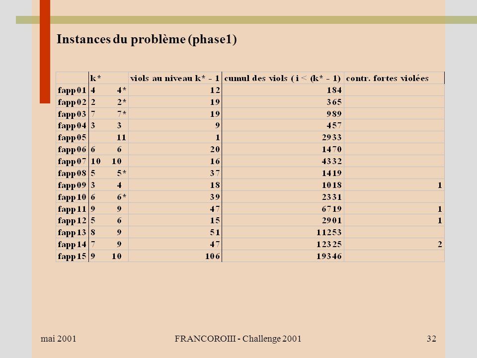 mai 2001FRANCOROIII - Challenge 200132 Instances du problème (phase1)