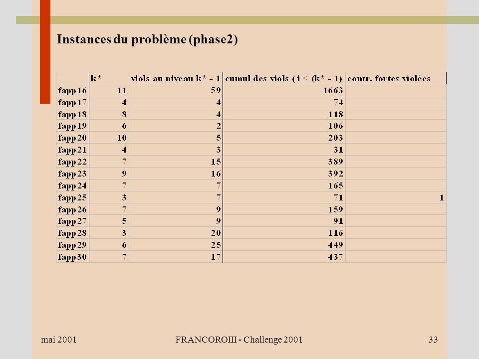 mai 2001FRANCOROIII - Challenge 200133 Instances du problème (phase2)