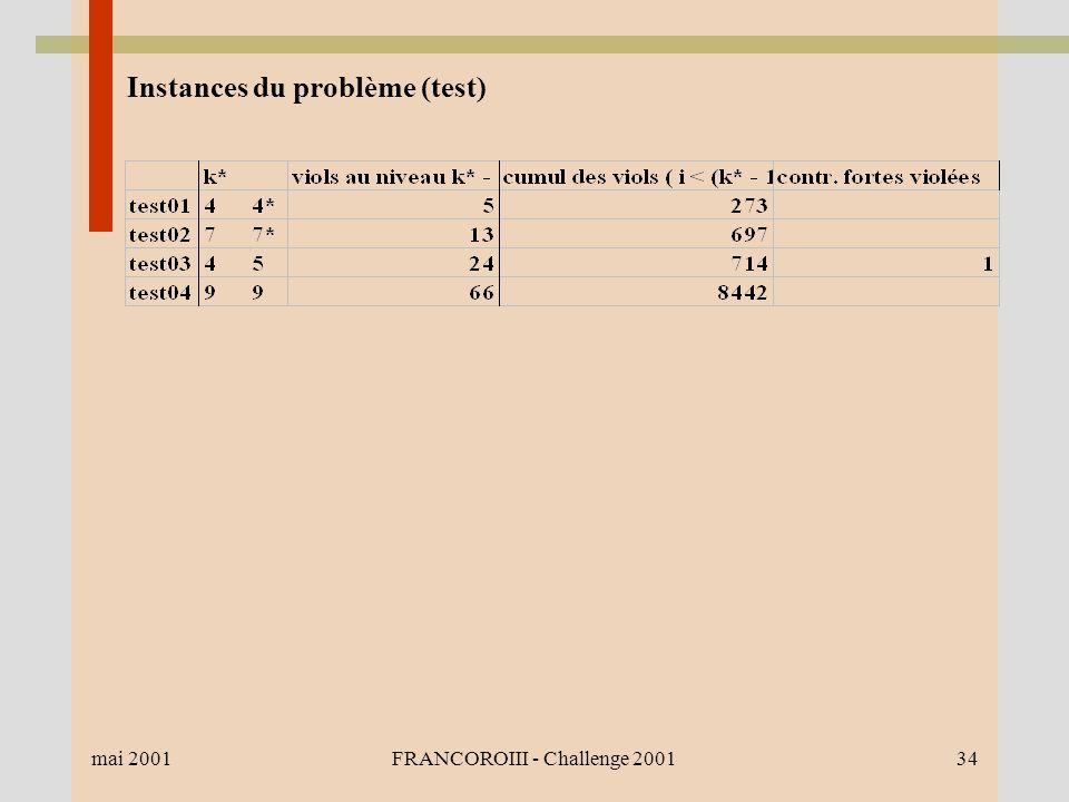 mai 2001FRANCOROIII - Challenge 200134 Instances du problème (test)