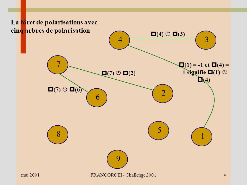 mai 2001FRANCOROIII - Challenge 20014 1 2 34 7 6 8 9 5 (4) (3) (7) (2) (7) (6) La fôret de polarisations avec cinq arbres de polarisation (1) = -1 et (4) = -1 signifie (1) (4)