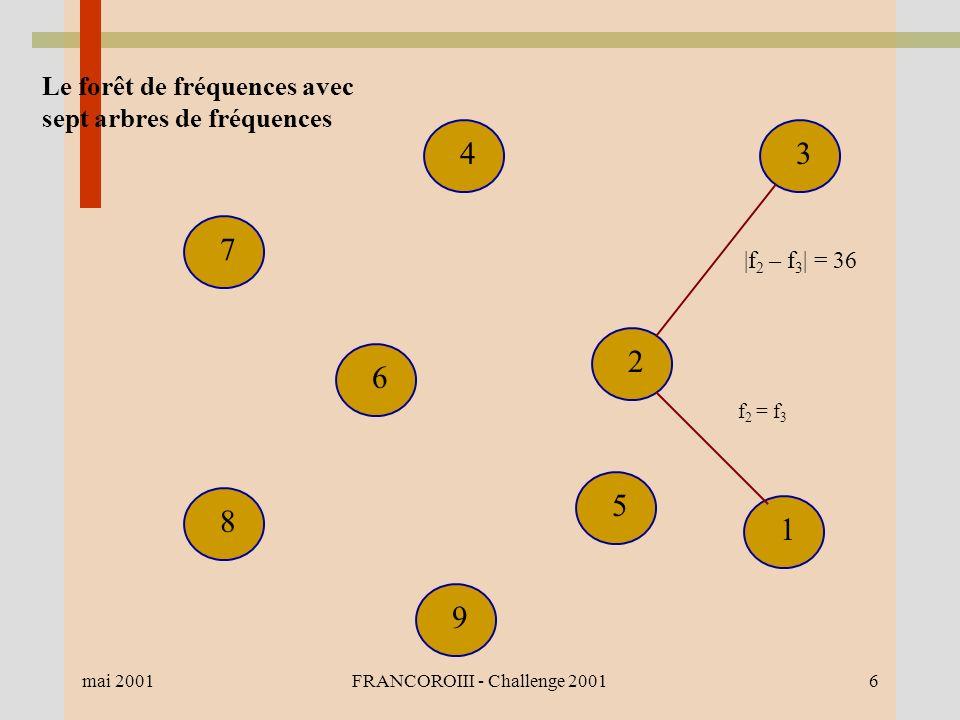 mai 2001FRANCOROIII - Challenge 20016 1 2 3 7 6 8 9 5 |f 2 – f 3 | = 36 4 f 2 = f 3 Le forêt de fréquences avec sept arbres de fréquences