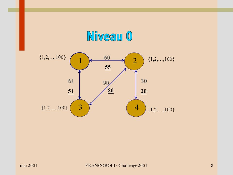 mai 2001FRANCOROIII - Challenge 20018 {1,2,…,100} 12 4360 55 30 20 90 80 61 51