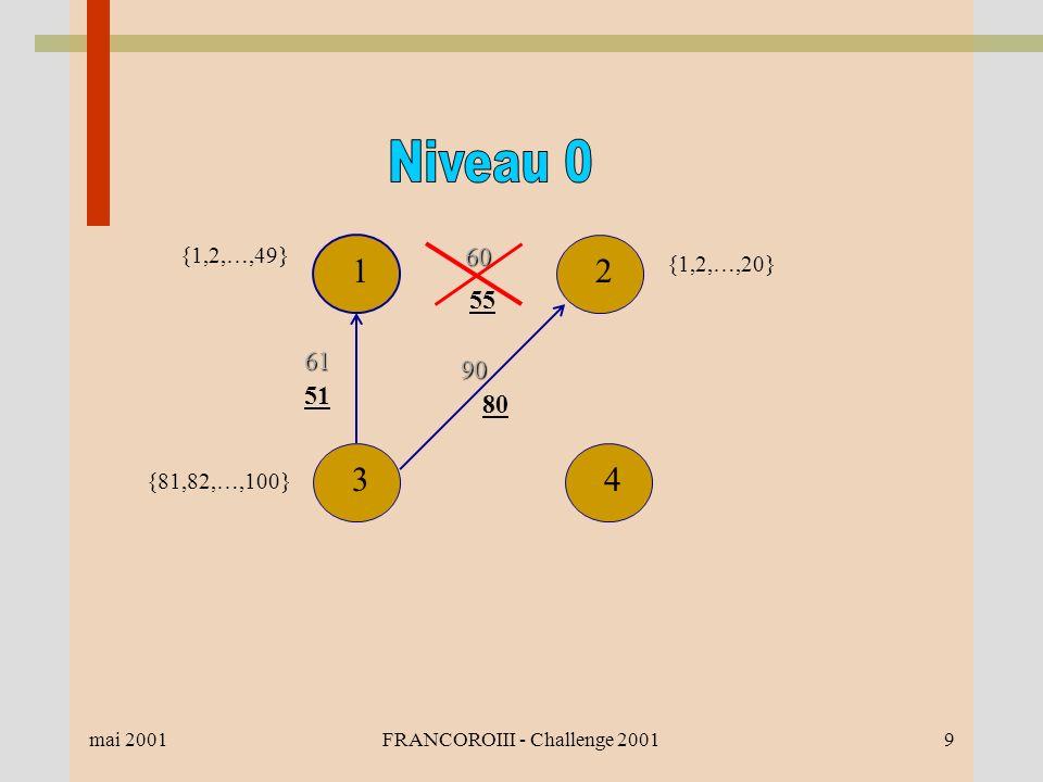 mai 2001FRANCOROIII - Challenge 20019 {1,2,…,49} 12 4360 55 90 80 61 51 {1,2,…,20} {81,82,…,100}