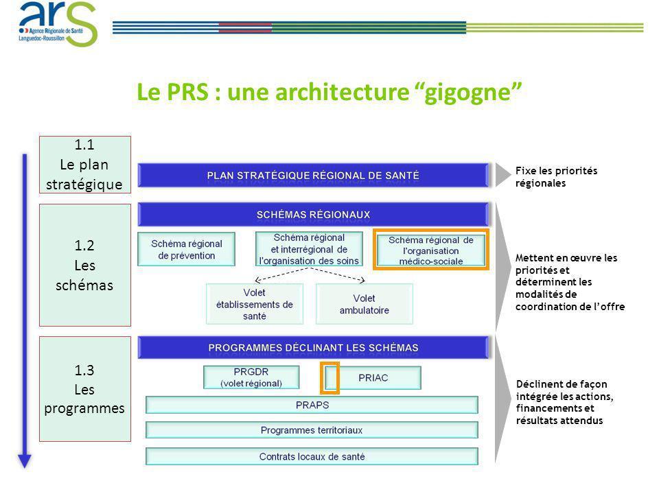 Fixe les priorités régionales Mettent en œuvre les priorités et déterminent les modalités de coordination de loffre Déclinent de façon intégrée les actions, financements et résultats attendus 1.1 Le plan stratégique 1.2 Les schémas 1.3 Les programmes Le PRS : une architecture gigogne