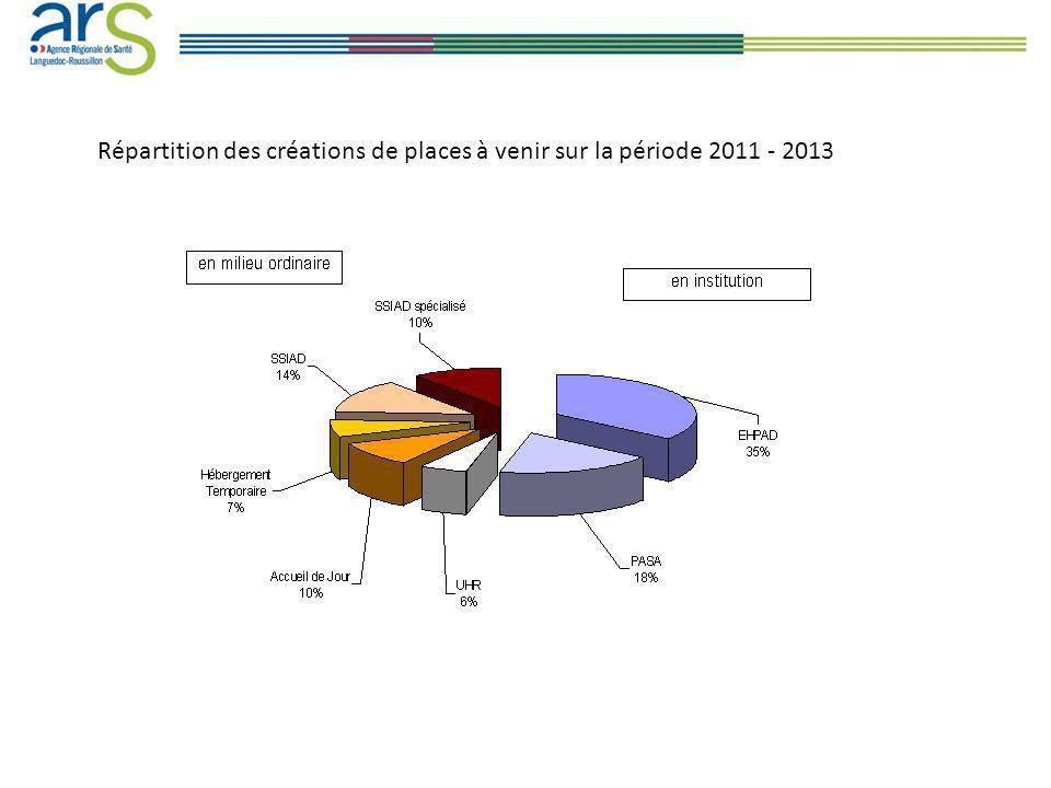 Répartition des créations de places à venir sur la période 2011 - 2013