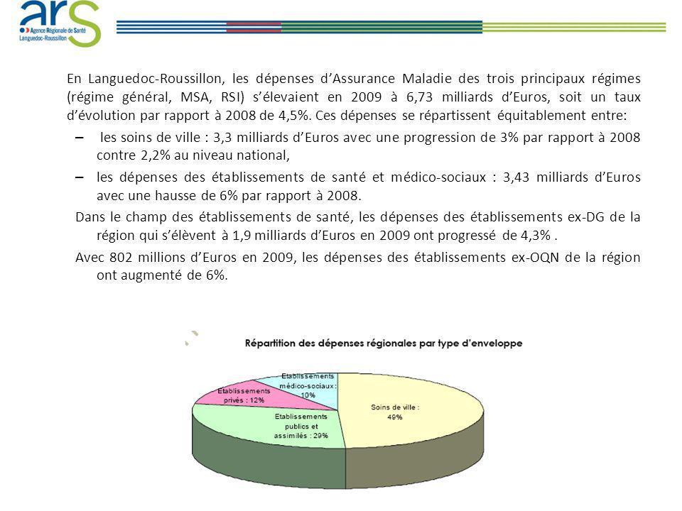 En Languedoc-Roussillon, les dépenses dAssurance Maladie des trois principaux régimes (régime général, MSA, RSI) sélevaient en 2009 à 6,73 milliards dEuros, soit un taux dévolution par rapport à 2008 de 4,5%.