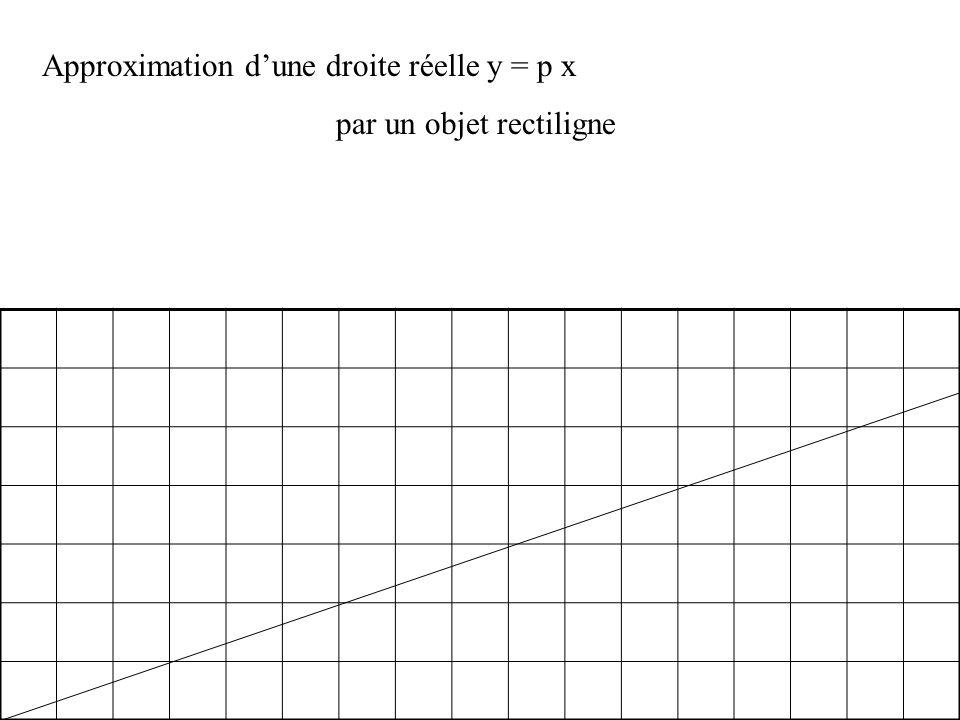 Approximation dune droite réelle y = p x par un objet rectiligne On allume les pixels de coordonnées (n, entier le plus proche de p n) n = 9