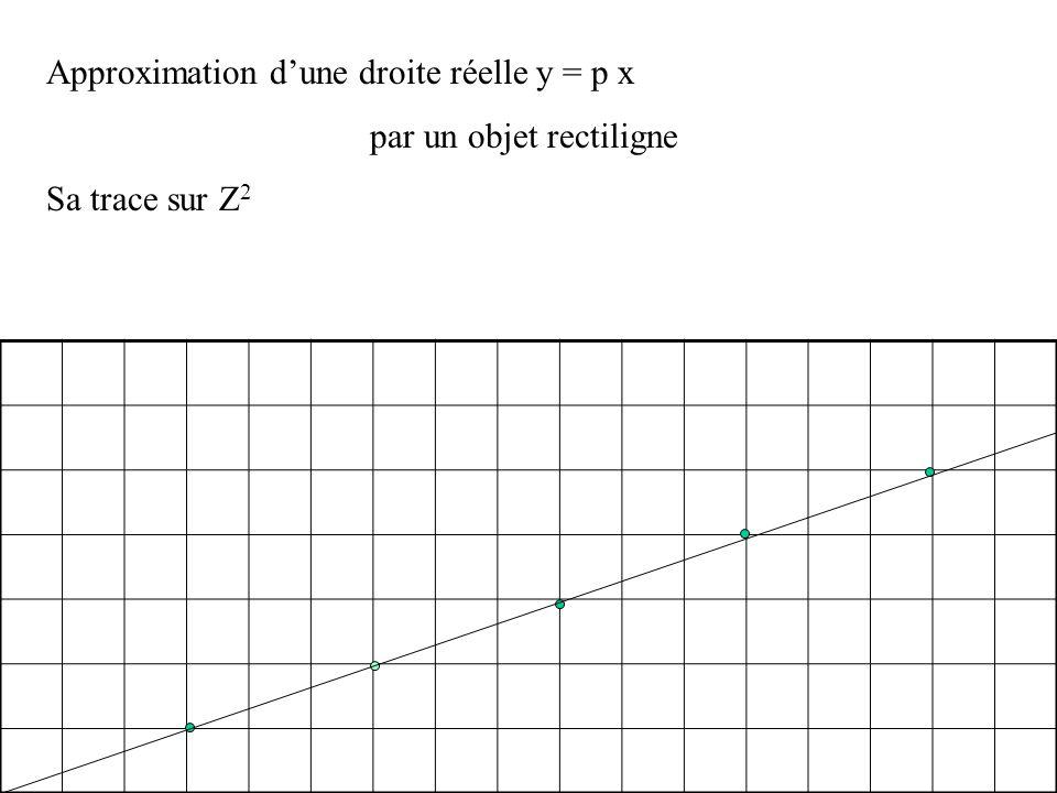Approximation dune droite réelle y = p x par un objet rectiligne On allume les pixels de coordonnées (n, plus petit entier plus grand que p n) n = 9