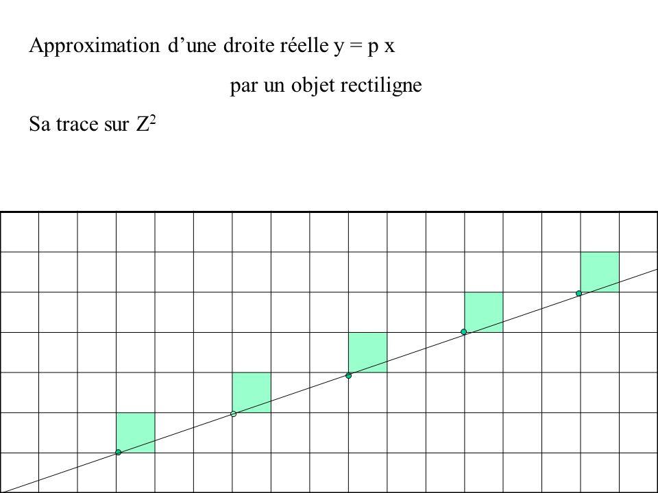 Approximation dune droite réelle y = p x par un objet rectiligne On allume les pixels de coordonnées (n, plus petit entier plus grand que p n) n = 10