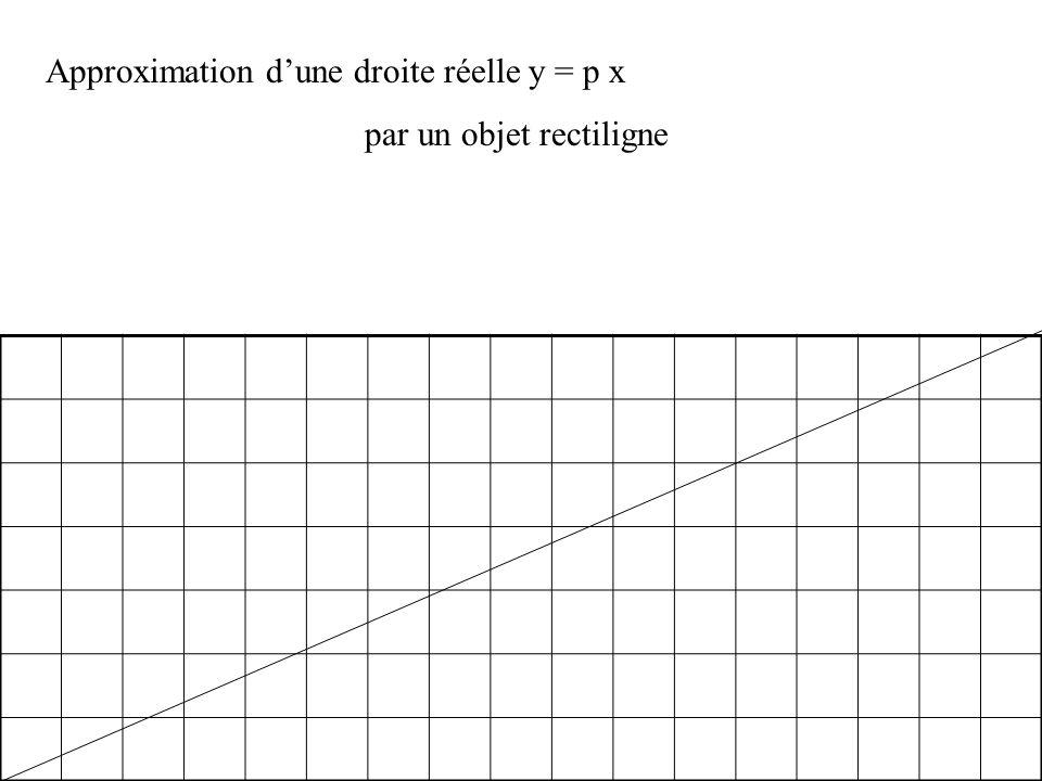 Approximation dune droite réelle y = p x par un objet rectiligne On allume les pixels de coordonnées (n, plus petit entier plus grand que p n) n = 11