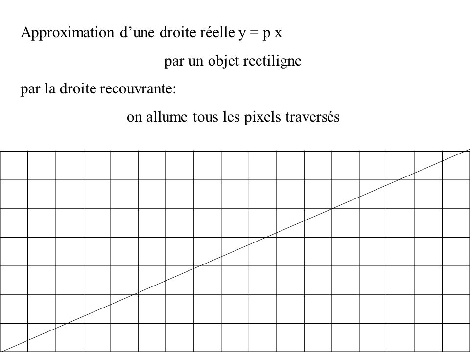 Approximation dune droite réelle y = p x par un objet rectiligne On allume les pixels de coordonnées (n, partie entière de p n) n = 13