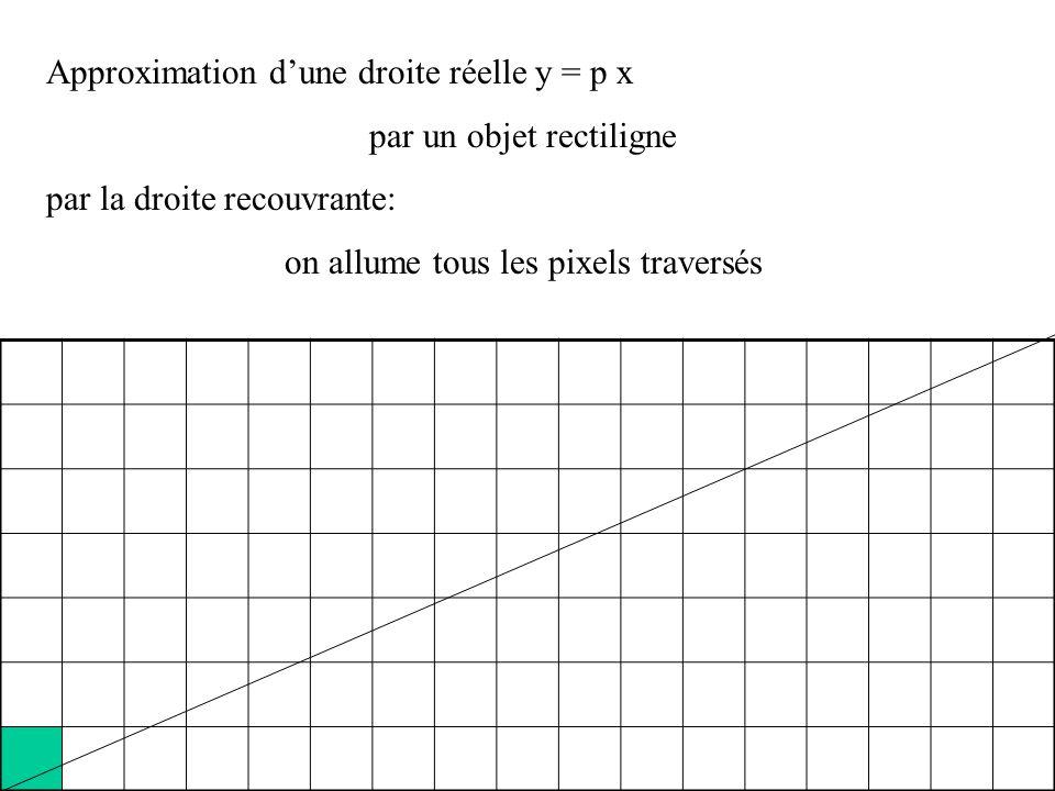 Approximation dune droite réelle y = p x par un objet rectiligne On allume les pixels de coordonnées (n, plus petit entier plus grand que p n) n = 13