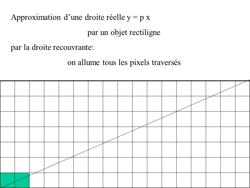 Approximation dune droite réelle y = p x par un objet rectiligne On allume les pixels de coordonnées (n, entier le plus proche de p n) n = 15