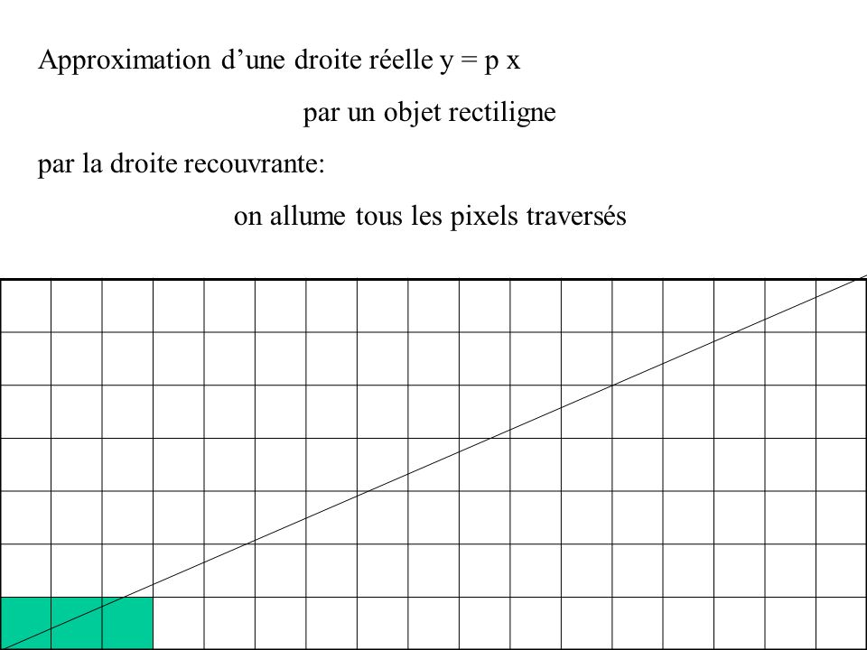 Approximation dune droite réelle y = p x par un objet rectiligne On allume les pixels de coordonnées (n, entier le plus proche de p n) n = 6