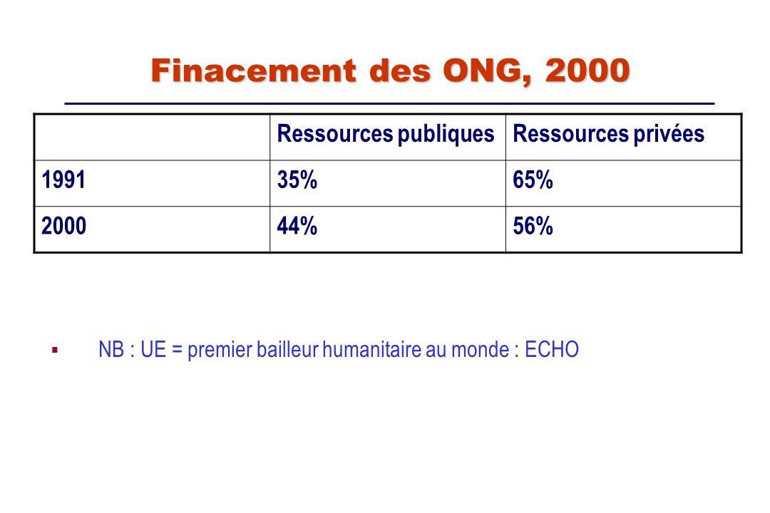 Finacement des ONG, 2000 Finacement des ONG, 2000 Ressources publiquesRessources privées 199135%65% 200044%56% NB : UE = premier bailleur humanitaire