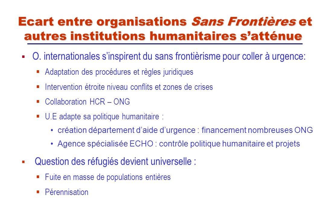 O. internationales sinspirent du sans frontièrisme pour coller à urgence: Adaptation des procédures et règles juridiques Intervention étroite niveau c