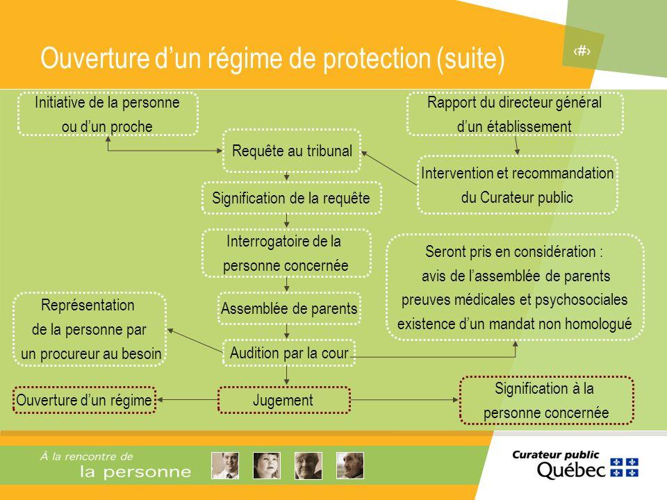 6 Gradation des régimes de protection Conseiller au majeur Tutelle Tutelle : partielle ou temporaire 3 ans Curatelle Curatelle : totale et permanente 5 ans