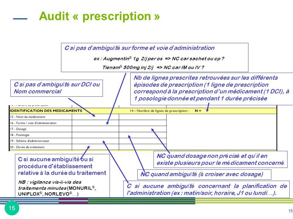 15 NC NC quand dosage non pr é cis é et qu il en existe plusieurs pour le m é dicament concern é C C si pas d ambigu ï t é sur DCI ou Nom commercial C
