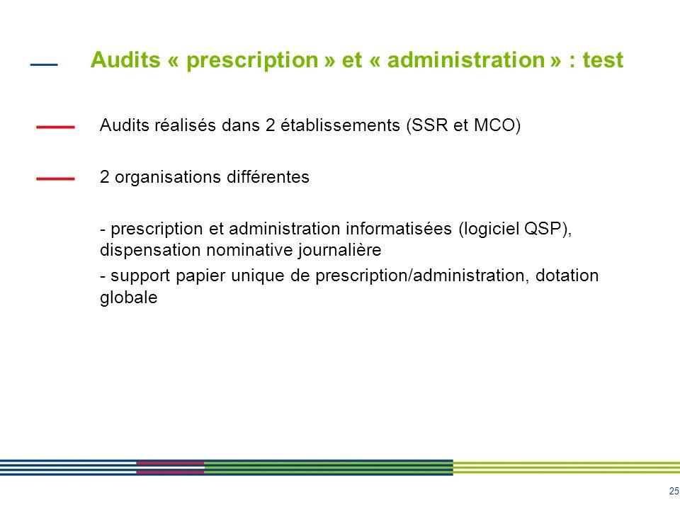 25 Audits réalisés dans 2 établissements (SSR et MCO) 2 organisations différentes - prescription et administration informatisées (logiciel QSP), dispe