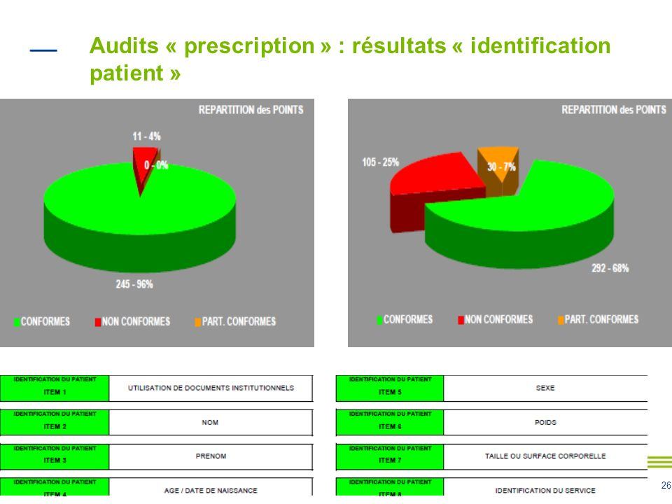 26 Audits « prescription » : résultats « identification patient »