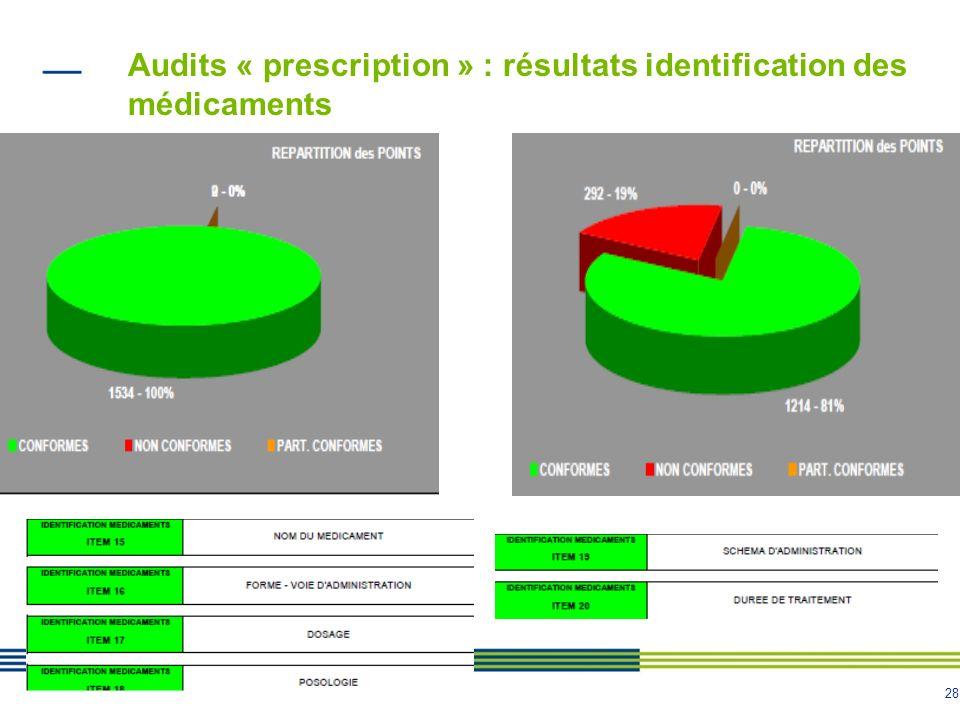 28 Audits « prescription » : résultats identification des médicaments