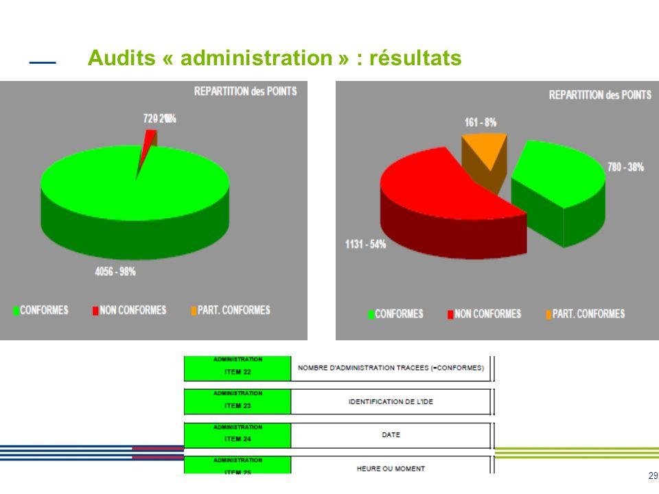 29 Audits « administration » : résultats