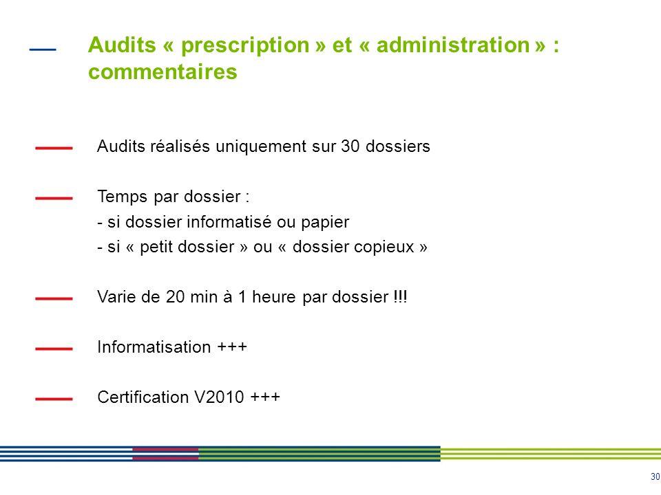30 Audits réalisés uniquement sur 30 dossiers Temps par dossier : - si dossier informatisé ou papier - si « petit dossier » ou « dossier copieux » Var